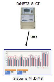 Subest. con comunicación GSM