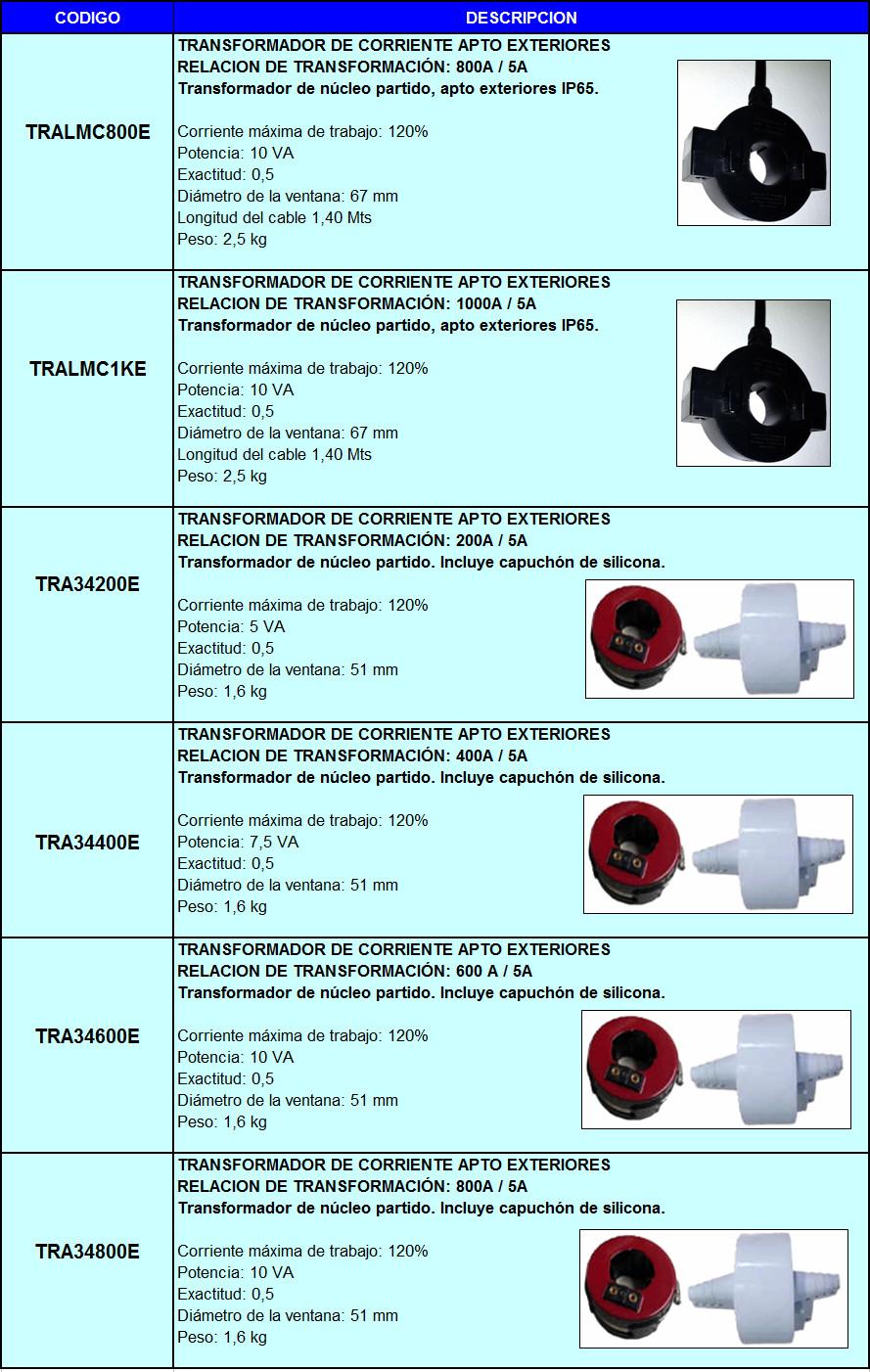Listado Trafos CT