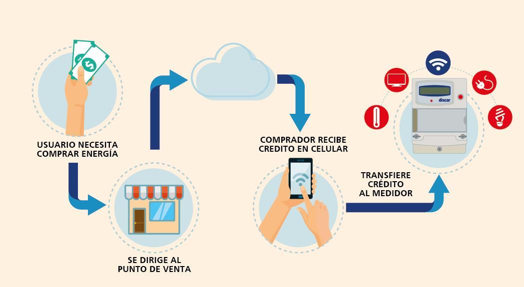 proceso-compra-de-credito
